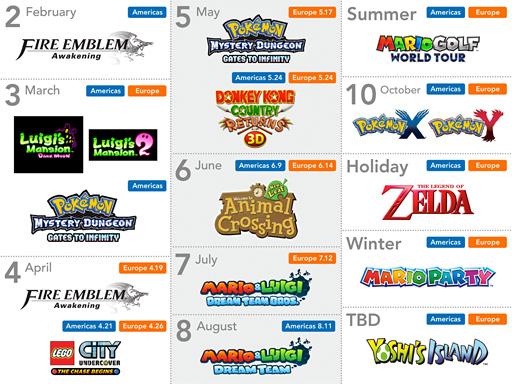 Calendario juegos 3DS 2013