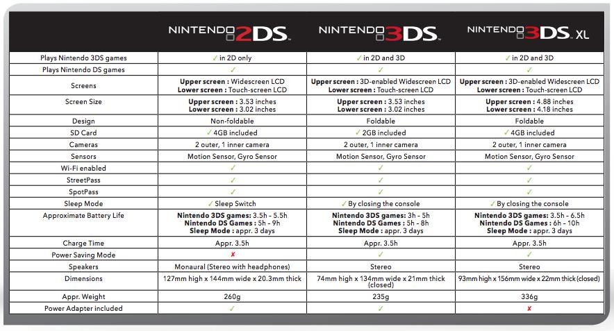 Especificaciones técnicas Nintendo 2DS