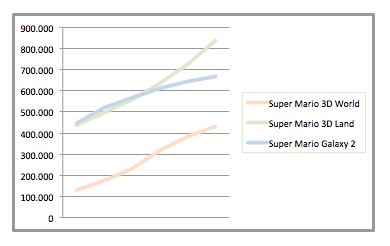 Super Mario 3D World tiene patitas