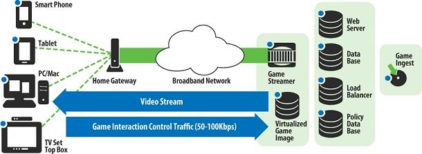 Wii U y la computación en la nube