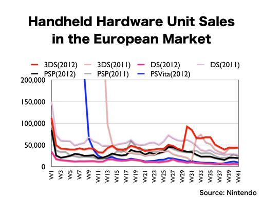 ventas nintendo 3ds europa