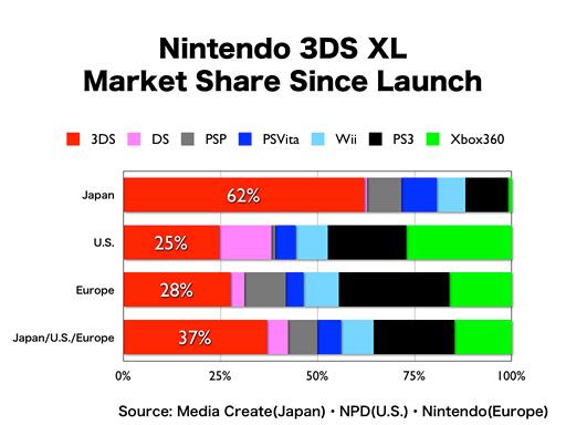 ventas consolas nintendo 2012