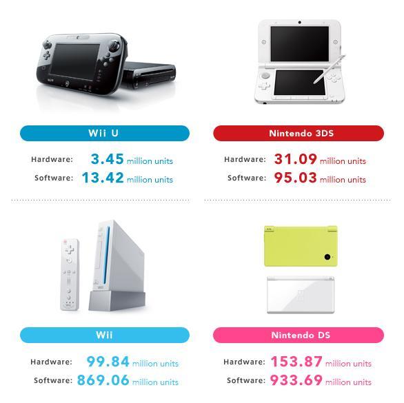 Ventas de hardware Nintendo 2013