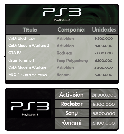 million sellers PS3