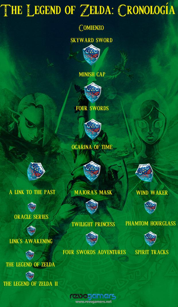 Cronología de Zelda
